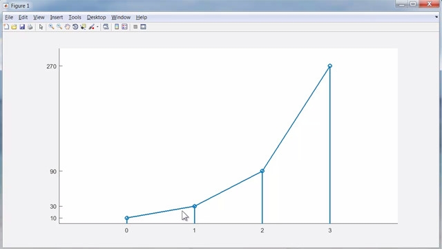 ODE1 implements Euler's method. It provides an introduction to numerical methods for ODEs and to the MATLAB suite of ODE solvers. Exponential growth and compound interest are used as examples.