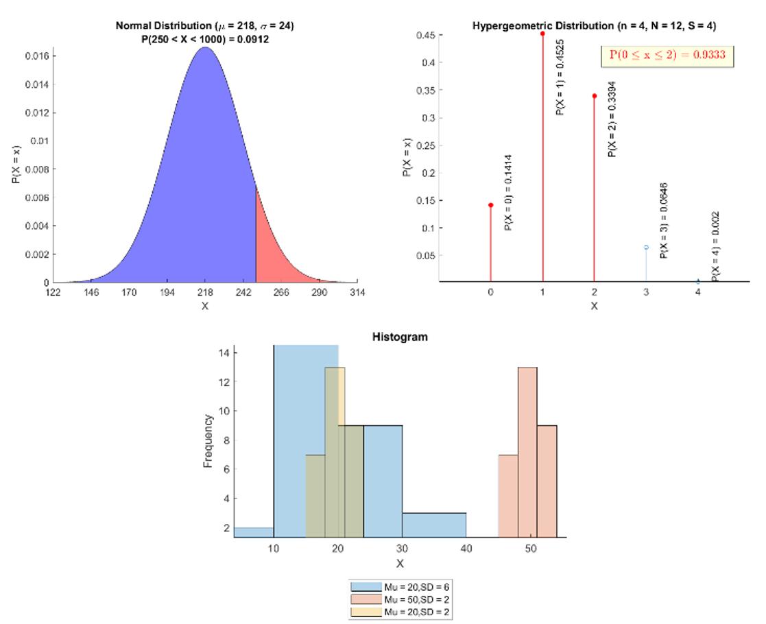 Statistics and Probability Image