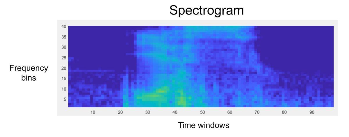 dl-engineers-ebook-ch3-spectrogram