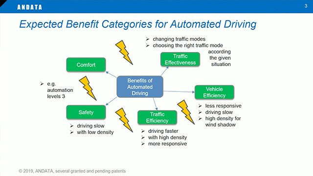 Learn why validation of automated driving functions is a pressing need in the automotive industry, which can be solved by massive, multidisciplinary simulation approaches, and how  MATLAB provides an environment for such complex functional integratio