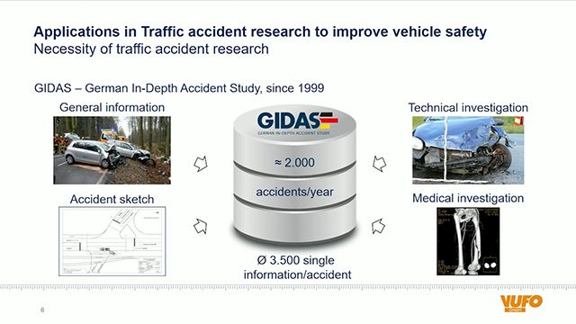 Learn about applications in traffic accident research that use MATLAB and Simulink to improve vehicle safety and the assurance of highly automated driving.
