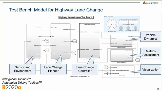 Learn how you can use MATLAB and Simulink to develop lane change maneuver (LCM) systems.