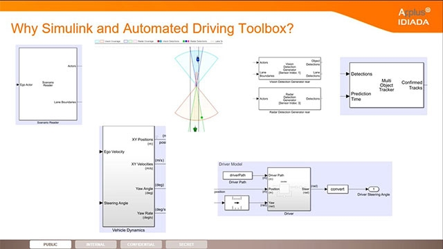 For efficient ADAS introduction and development, we used Automated Driving Toolbox, MATLAB, and Simulink. As a result, we produced lane change assist, including sensor fusion of lanes and objects and real-time trajectory planning.