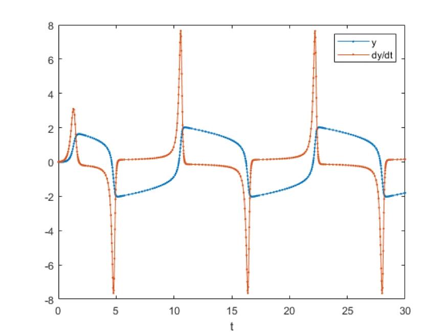 Van der Pol Oscillator