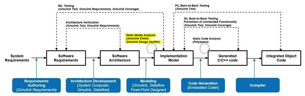 Abbildung 4: Im IEC Certification Kit angegebene Maßnahmen zur statischen Modellanalyse.