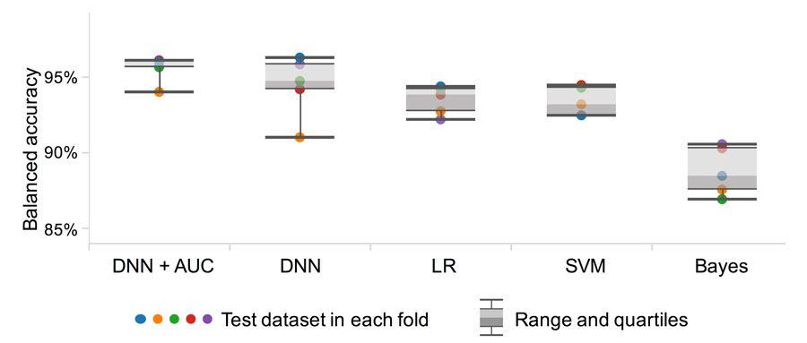 Abbildung 2: Vergleich der Genauigkeit verschiedener Machine-Learning-Techniken für die Klassifikation von Blutkörperchen.