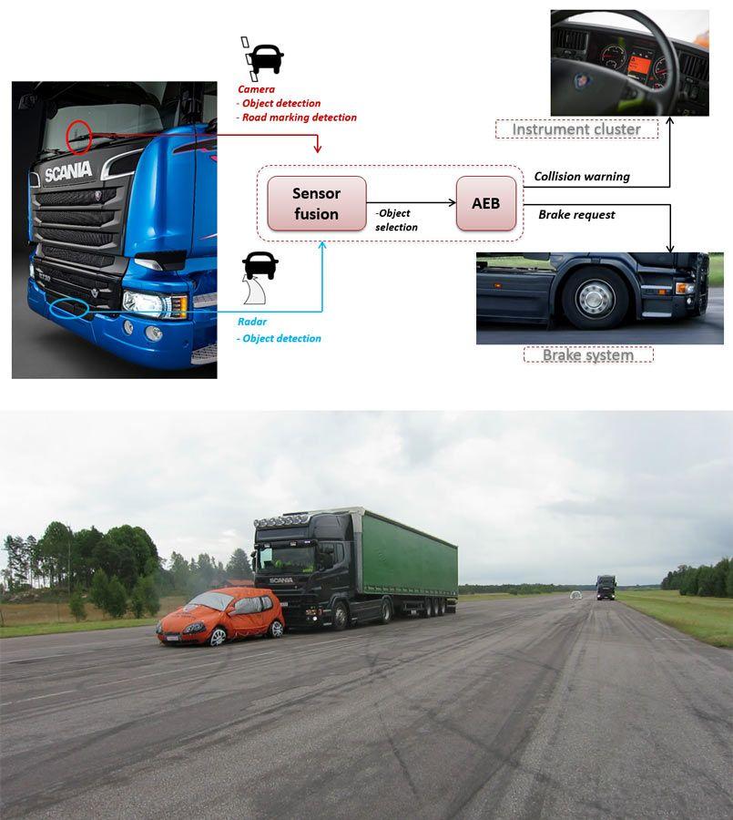 Abbildung 1. Oben: AEBS-Übersicht. Unten: Ein typisches AEBS-Szenario, in dem ein Lkw mit AEBS sich einem langsam fahrenden Fahrzeug nähert.