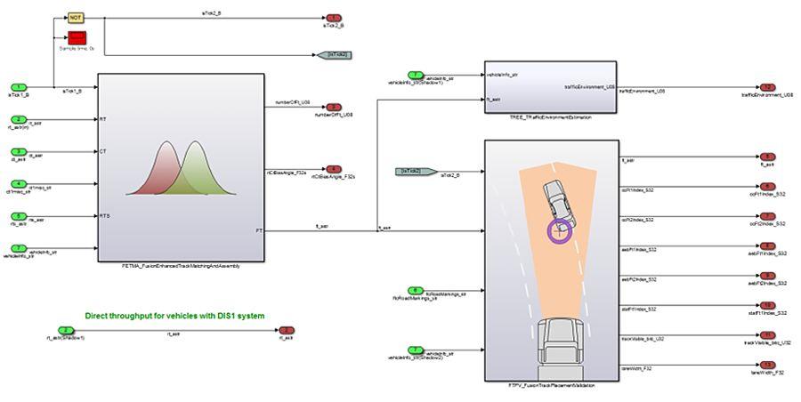 Abbildung 2. Simulink-Modell des Sensorfusionssystems, das die unabhängigen funktionellen Blöcke zeigt.