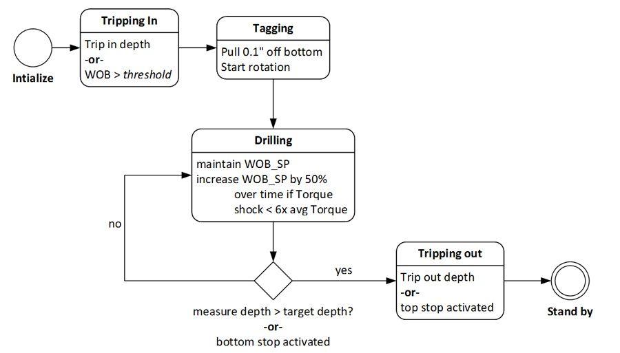 Figure 4. State diagram for the supervisory control algorithm.