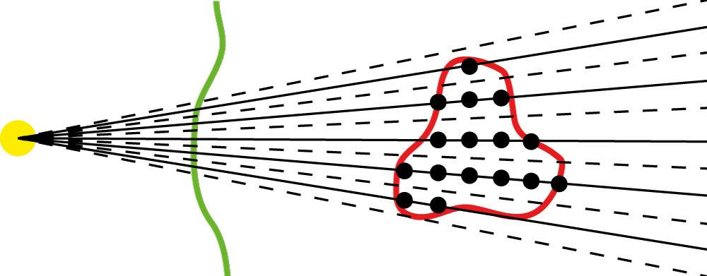 Figure 3. Schematic of a proton treatment plan set-up for dose calculation. From a virtual radiation source (yellow) the tumor or target volume (red) within the patient (green) is covered by individual proton beams forming their so-called Bragg-peak at a defined range (solid black lines and dots). The matRad dose calculation function performs a volumetric raycast through the patient (solid and dashed lines) to capture anatomical heterogeneities and then computes the dose contribution in the patient for each ray.