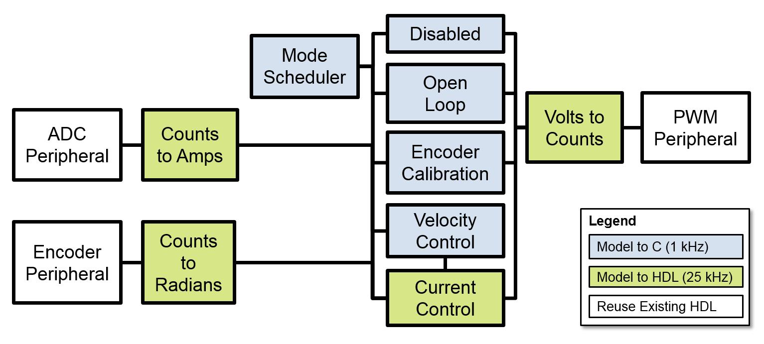 Abbildung 3. Partitionierung der Algorithmus-Komponenten.