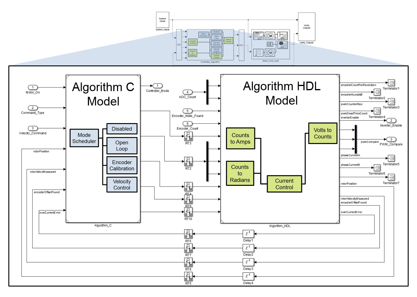 Abbildung 6: Modelle des Regelungsalgorithmus für die C- und HDL-Codegenerierung.