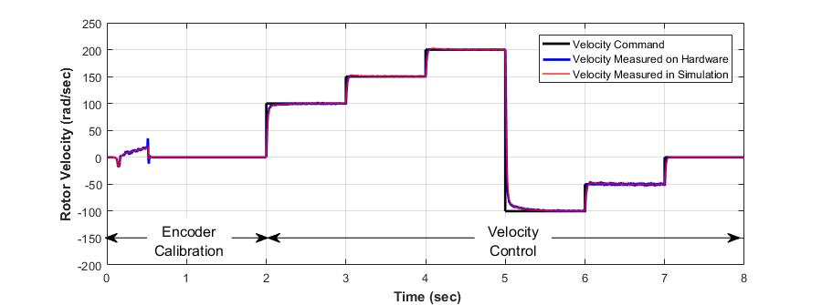 Abbildung 7: Vergleich von Simulations- und Hardware-Ergebnissen.