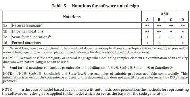 Abbildung8: Auszug aus der ISO26262-6:2018 mit geeigneten Notationen für die Softwareentwicklung.