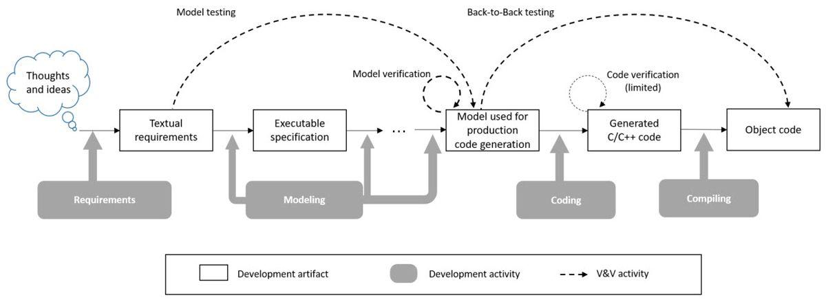 Abbildung 2: Softwareentwicklungs- und -verifikationsprozesse gemäß ISO 26262 mit Simulink.