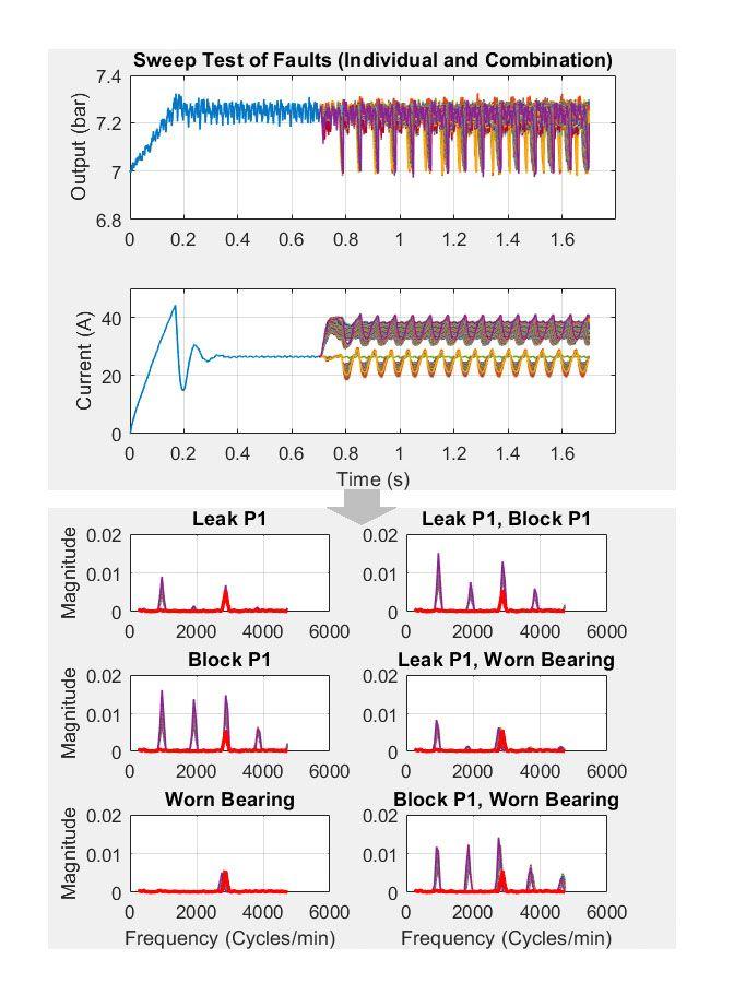 Abbildung 8: Verwendung einer Fast-Fourier-Transformation zum Extrahieren von Trainingsdaten.