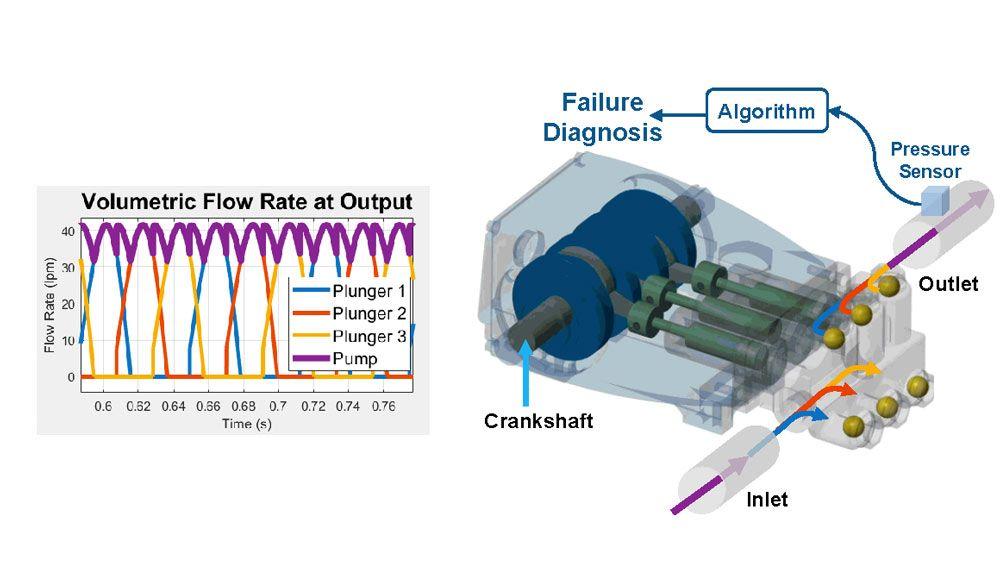 Figure 2. Triplex pump schematic and plot showing volumetric flow rate.