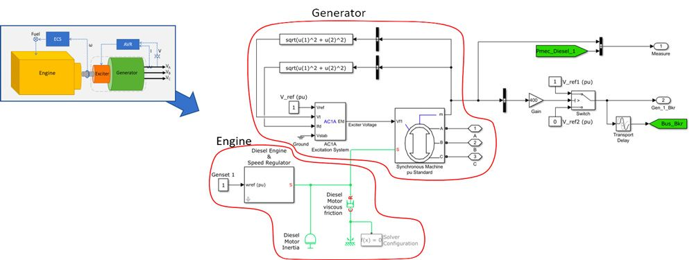 Figure 2. Genset subsystems modeled in Simulink.