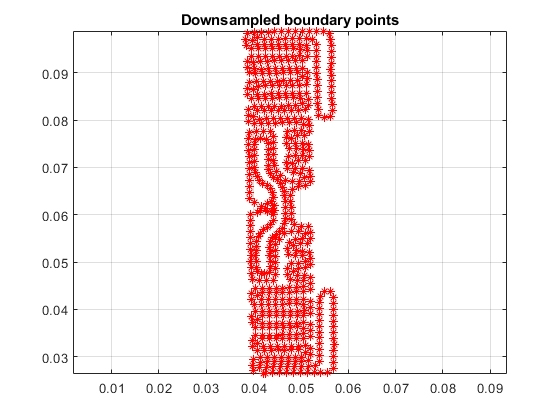 Figure 10. Downsampled boundary.