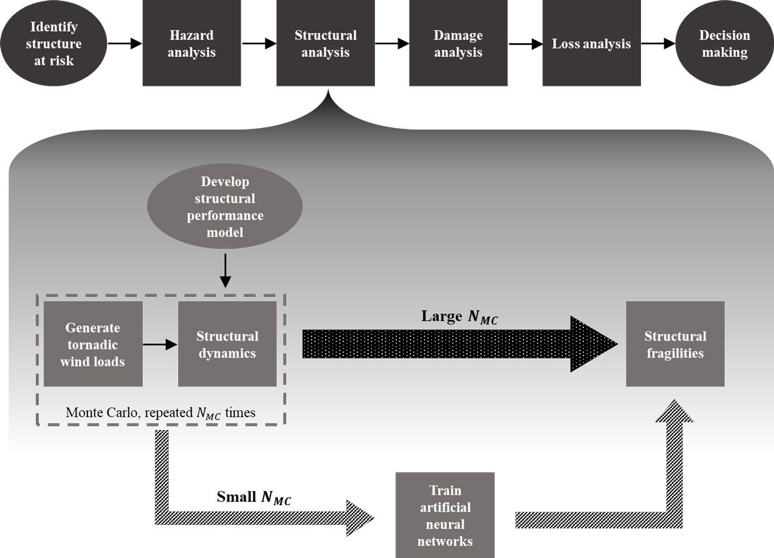 Figure 1. Flowchart of the PBTE simulation framework incorporating surrogate modeling and wind load uncertainty propagation.