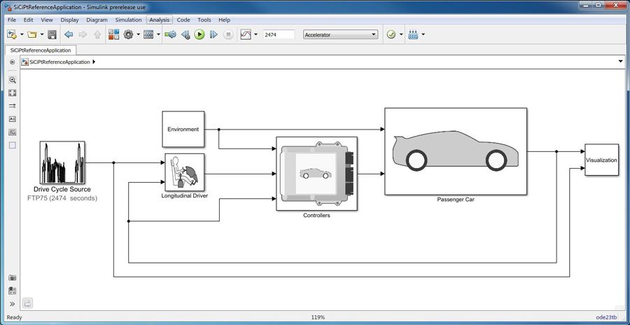 Abbildung 1: Das Simulink-Fahrzeugmodell.