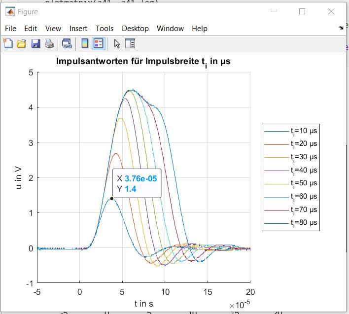 Figure 5. Impulse responses visualized in MATLAB.