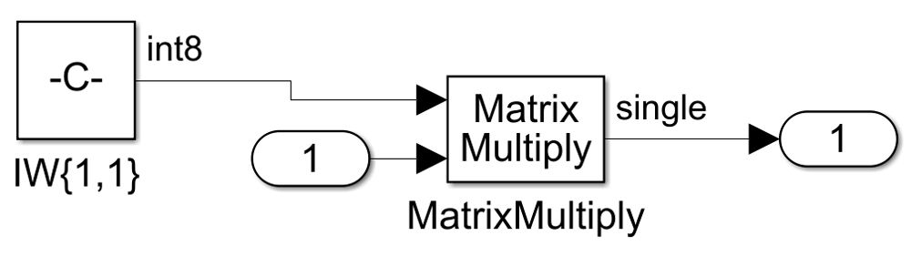 Figure 5. Matrix multiplication in layer1. Weights are int8, but input data is in single precision and the underlying computation is in single precision.