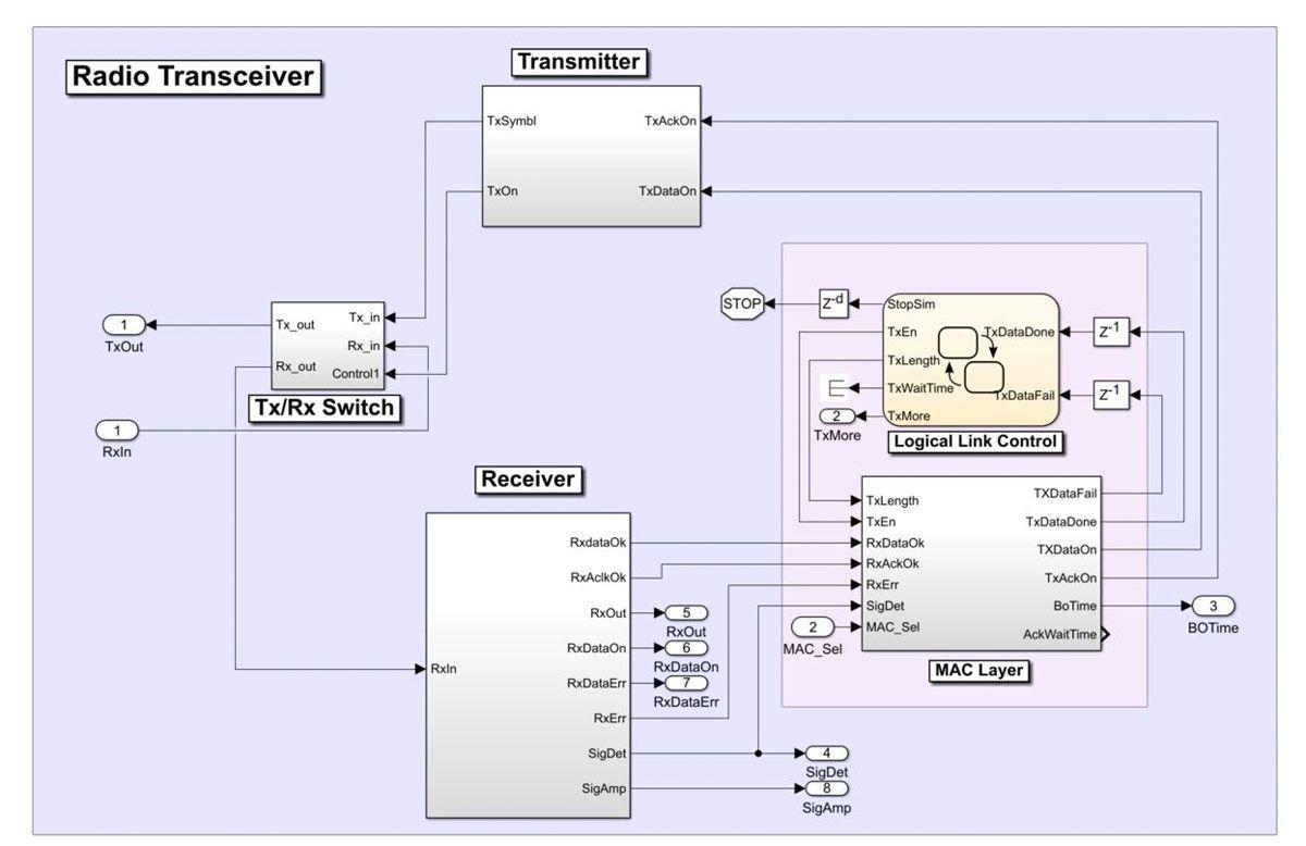 Figure 3.  Wireless transceiver model.