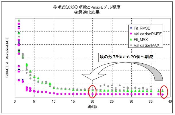 Plot showing reduction