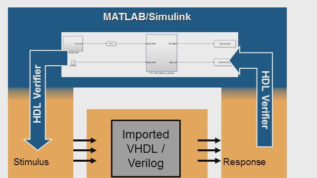 Import HDL for Cosimulation with Simulink Video - MATLAB
