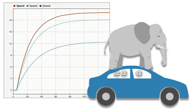 Watch a demonstration of a car to learn how to use Simulink® to simulate robustness to system variations.