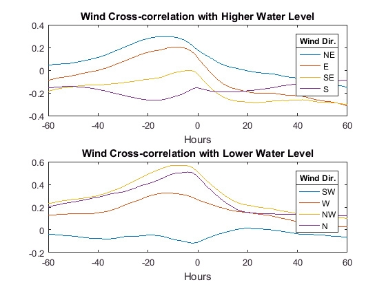 Figure 6. Wind cross-correlation with water level.