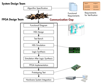 Development workflow before the introduction of Model-Based Design.