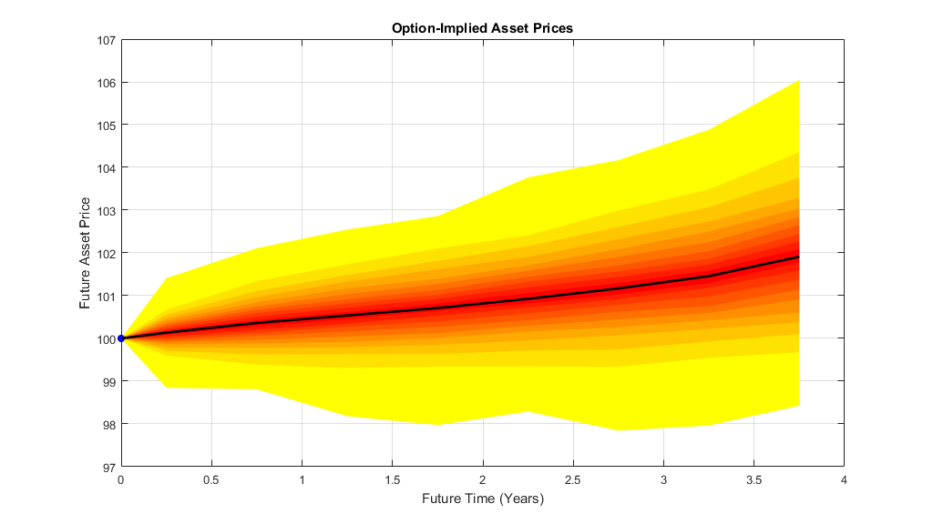 What is Options Trading Probability and Implied Volatility