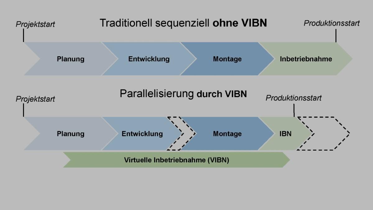 die virtuelle inbetriebnahme vibn erlaubt im gegensatz zur traditionellen sequenziellen entwicklung eine parallelisierung sowie - Produktionsguter Beispiele