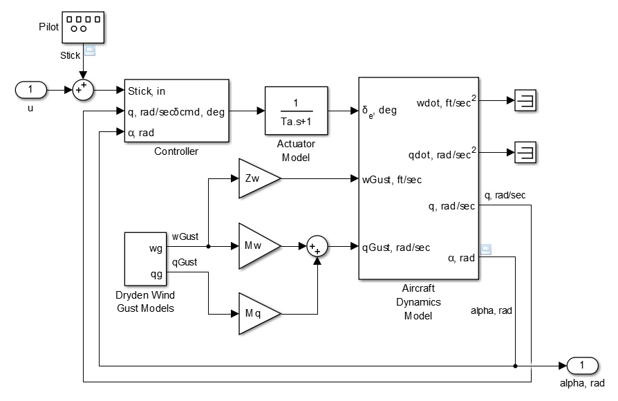 Block Diagram in Simulink