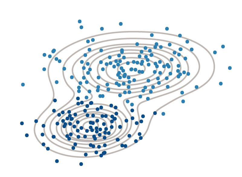 Die Daten werden mit der Gaußschen Verteilungskurve in zwei Cluster aufgeteilt.