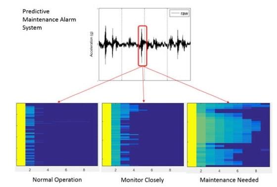 Predictive-Maintenance-Alarmsystem von Baker Hughes, basierend auf MATLAB