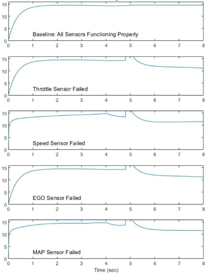 Fehlerisolierung in einem Kraftstoffregelungssystem