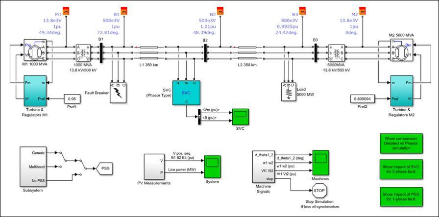 Simulink-Modell eines Stromnetzes als digitaler Zwilling