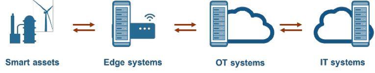 IoT-Topologie: Implementieren Sie einen digitalen Zwilling überall, wo es für die Anwendung sinnvoll ist.