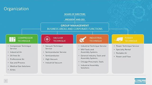 Erfahren Sie mehr über die Aktivitäten innerhalb von Atlas Copco Compressor Technique, die einen modellbasierten Technikansatz in den Produktlebenszyklus des Unternehmens integrieren.
