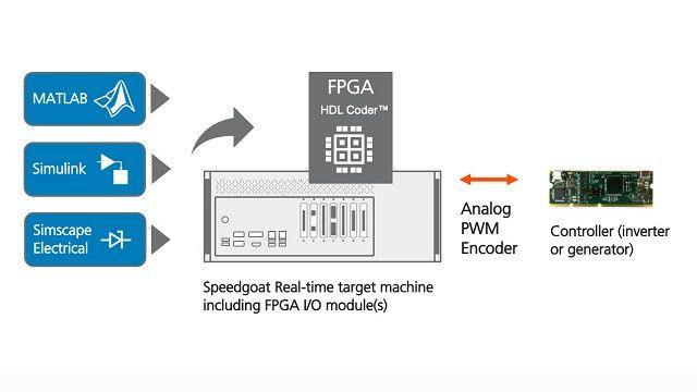Erfahren Sie, wie HDL Coder ein Simscape-Modell in HDL Code für Hardware-In-the-Loop-Tests auf einem FPGA in einer Speedgoat-Echtzeitzielmaschine implementieren kann.