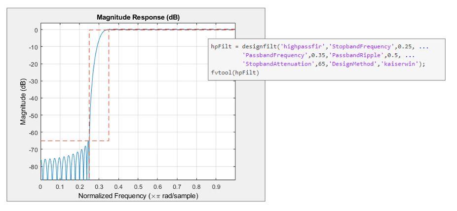 Design-Spezifikation und Reaktion eines Hochpass-Kaiser-FIR-Filters in MATLAB.