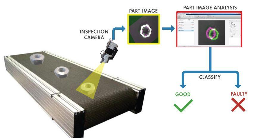 Bilderkennung ist eine Anwendung zur Sichtprüfung auf defekte Teile.