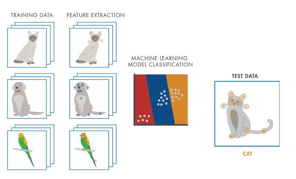 Machine Learning-Workflow