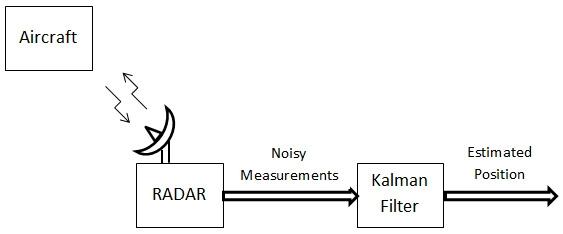 Verwendung des Kalman-Filters zur Schätzung der Position eines Flugzeugs.