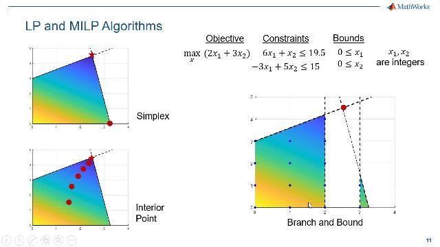 Lernen Sie, wie der problemorientierte Ansatz für die Spezifikation und Lösung von linearen und gemischt-ganzzahligen linearen Optimierungsproblemen verwendet wird. Dieser Ansatz macht das Einrichten und Ausführen Ihrer LP- und MILP-Aufgaben wesentlich einfacher.