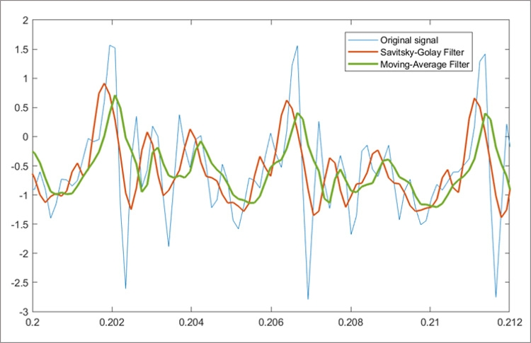 Filter design assistant in Signal Processing Toolbox