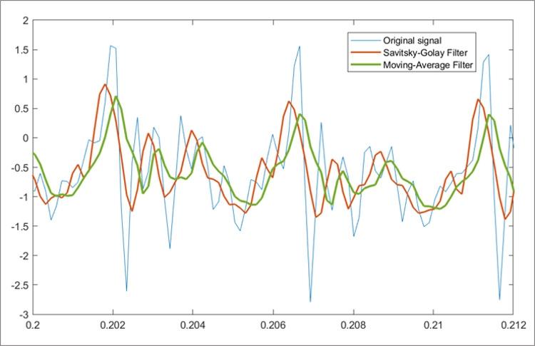Glätten von Signalen mit Savitzky-Golay-Filter und Filter für gleitenden Mittelwert.